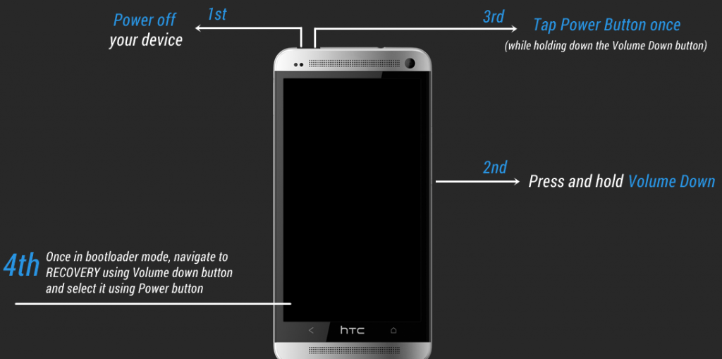 HTC-Recovery-Mode