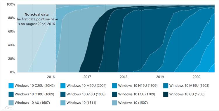 Adduplex Windows 10 December 2020